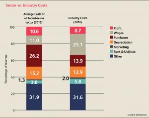 CA_Industry_21311CA_08_CostStructure2