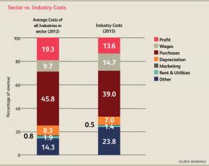 CA_Industry_22112CA_08_CostStructure2