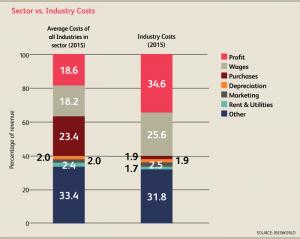 CA_Industry_52211CA_08_CostStructure2