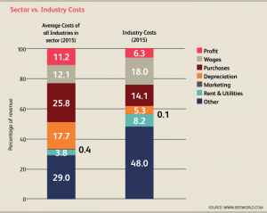 US_Industry_21211_08_CostStructure2